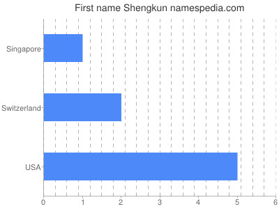 Given name Shengkun