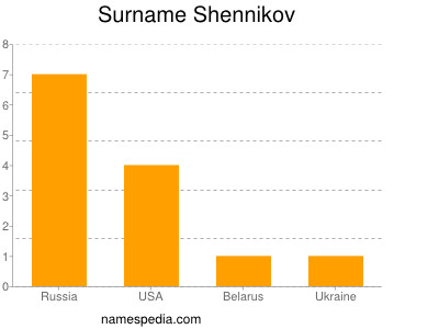 Surname Shennikov