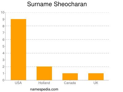Surname Sheocharan