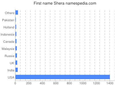 Given name Shera