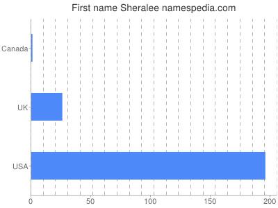 Given name Sheralee