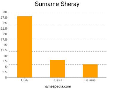 Surname Sheray