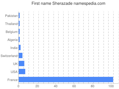 Given name Sherazade