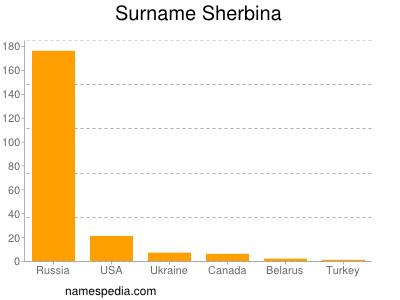 Surname Sherbina