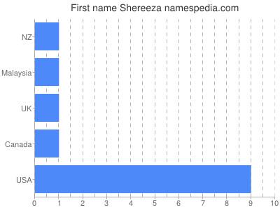Given name Shereeza