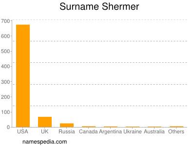 Surname Shermer