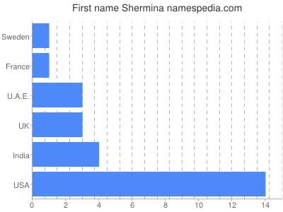 Given name Shermina