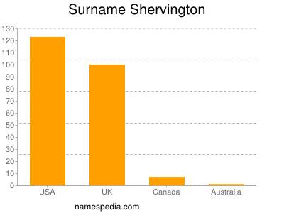 Surname Shervington