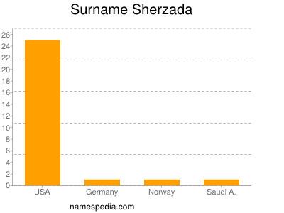 Surname Sherzada