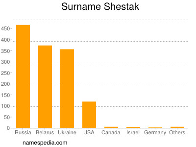 Surname Shestak