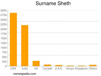 Surname Sheth