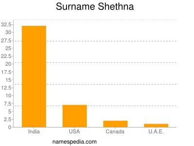 Surname Shethna