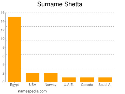 Surname Shetta