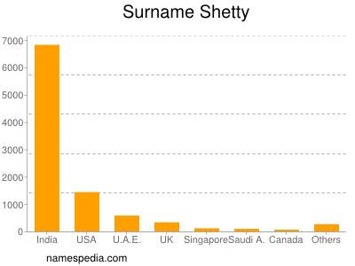 Surname Shetty