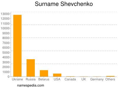 Surname Shevchenko
