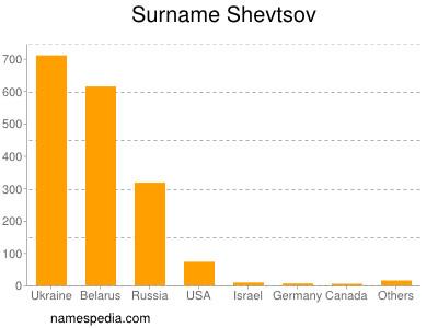 Surname Shevtsov