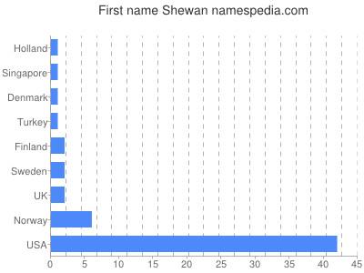 Given name Shewan