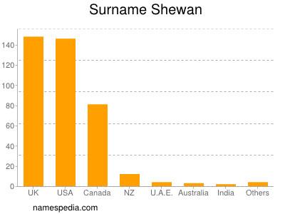 Surname Shewan