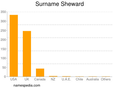 Surname Sheward