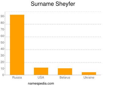 Surname Sheyfer