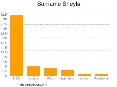 Surname Sheyla