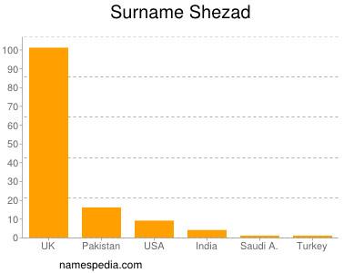 Surname Shezad