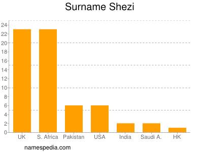 Surname Shezi