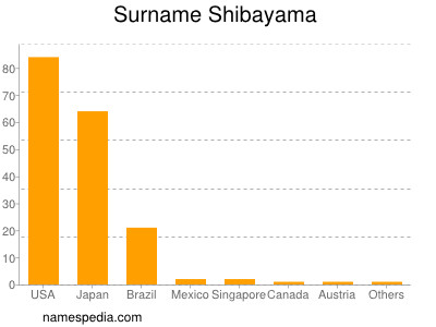 Surname Shibayama