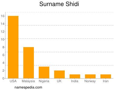 Surname Shidi