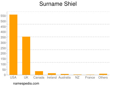 Surname Shiel