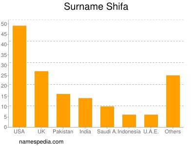 Surname Shifa