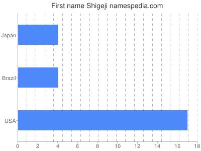 Given name Shigeji