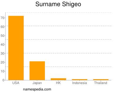 Surname Shigeo