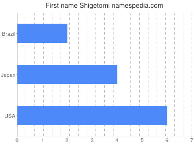 Vornamen Shigetomi