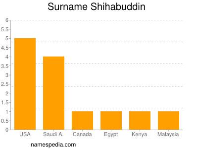 Surname Shihabuddin