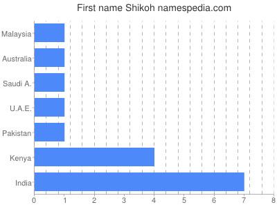 Given name Shikoh
