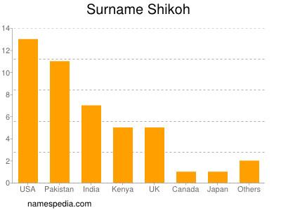Surname Shikoh