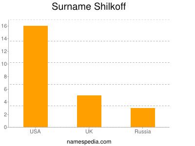 Surname Shilkoff