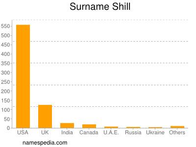 Surname Shill