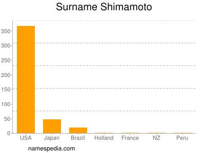 Surname Shimamoto