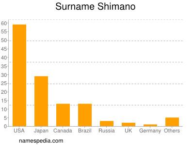Surname Shimano