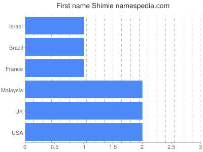 Given name Shimie