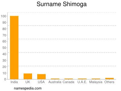 Surname Shimoga