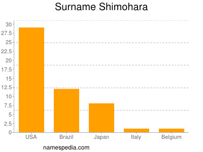 Surname Shimohara