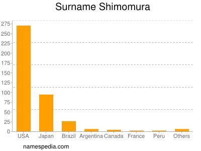 Surname Shimomura