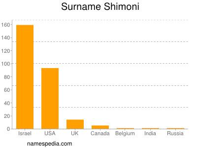 Surname Shimoni