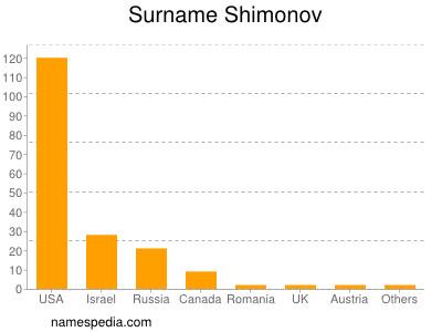 Surname Shimonov