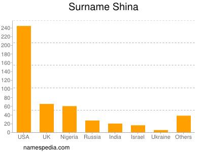 Surname Shina