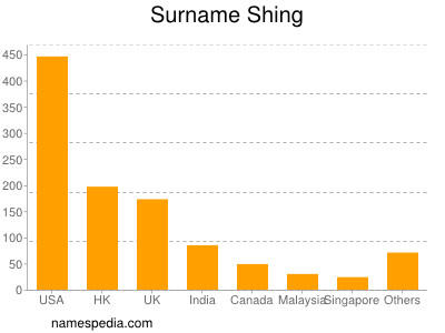 Surname Shing