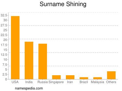 Surname Shining